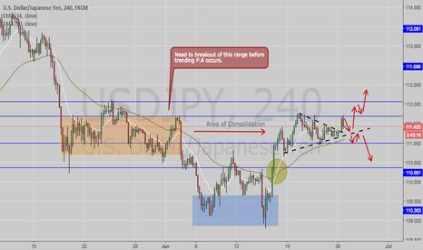 USDJPY: USD/JPY- Still ranging... awaiting breakout.