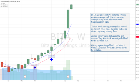 BITA: BITA: Weekly Moving Average Analysis