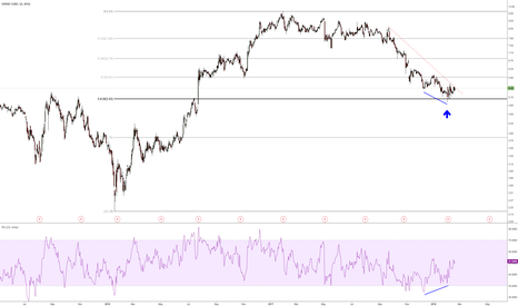 S: bullish divergence at the 61.8 retracement level...