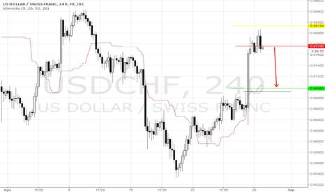 USDCHF: USD/CHF venta