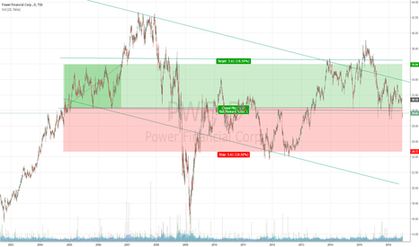 PWF: Downtrend PWF