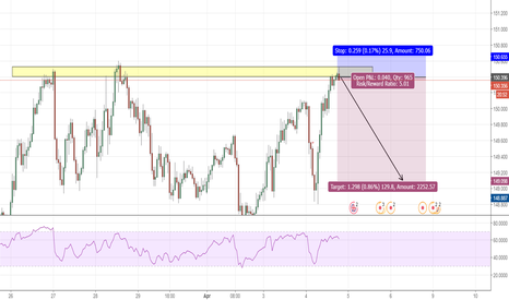 GBPJPY: second entry on GBPJPY