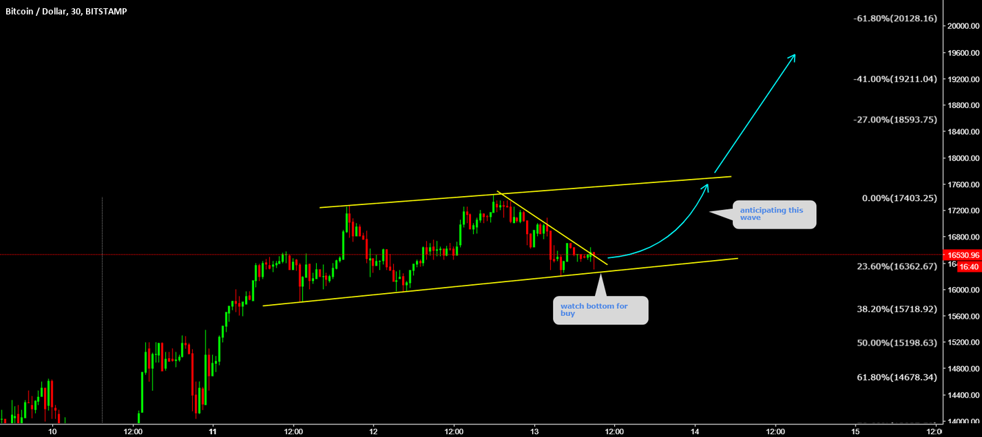 BTCUSD 20K Target is active if not in watch bottom for buy