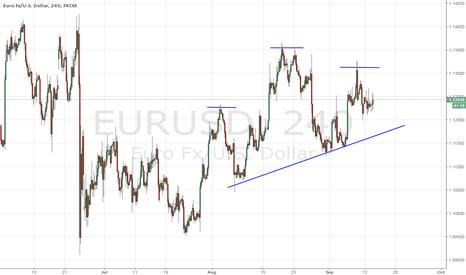 EURUSD: EURUSD Head and Shoulders Pattern
