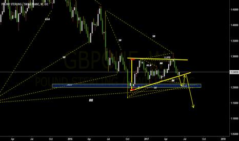 GBPCHF: short