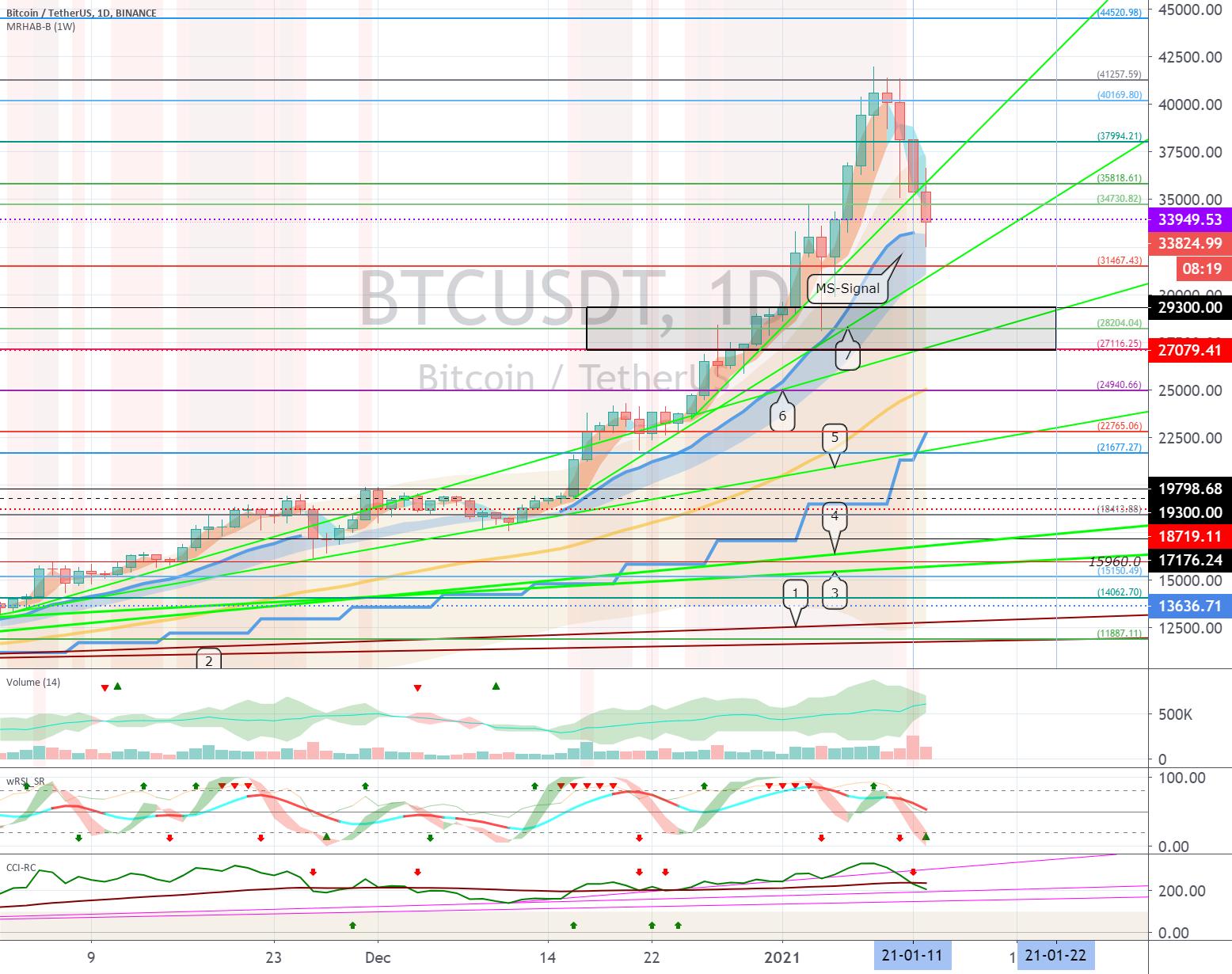 Bitcoin (BTC) - January 13