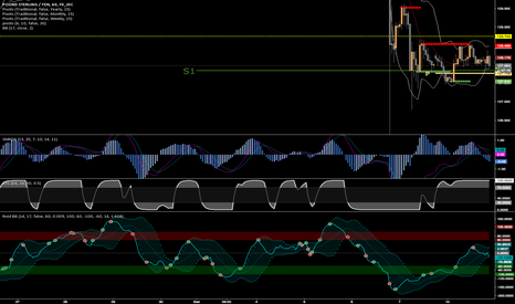 GBPJPY: GJ SHORT FROM 128.27