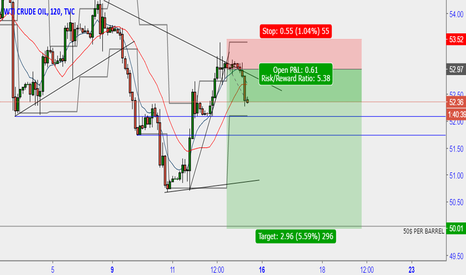 USOIL: oil to see 50$ a barrel
