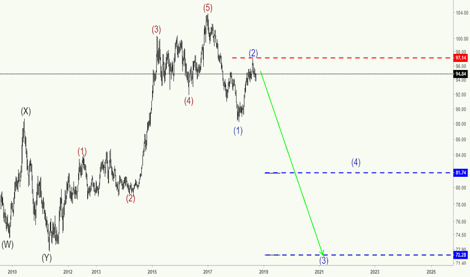 DXY: DXY - Dollar crash