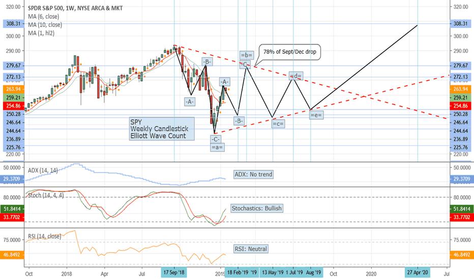 SPY: SPY Triangle in trendless market, followed by rally