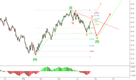 USOIL: OIL WXY correction over or will it come down for the Z wave?