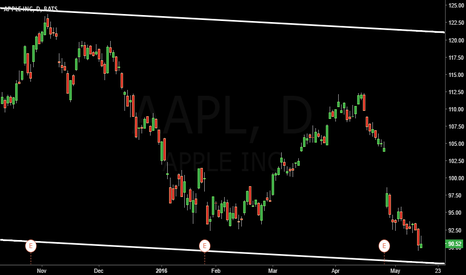 AAPL: Big boy Apple