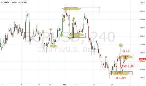 EURUSD: SD Method