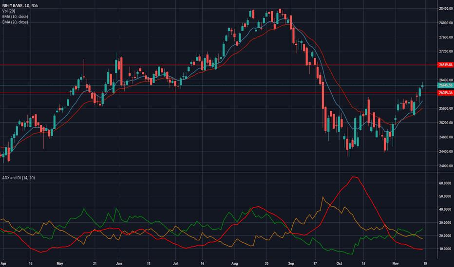BANKNIFTY: Buying Signal BANK NIFTY