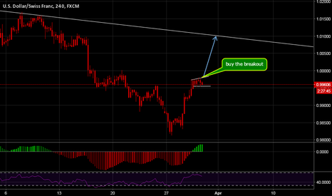 USDCHF: USDCHF H4 short term buy after confirmation of breakout :)