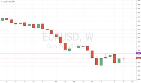 EURUSD: #EURUSD The End Of The Bearish Euro?
