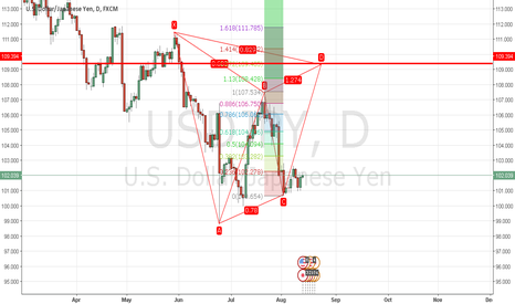 USDJPY: USDJPY Daily Bear Gartley