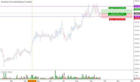 MVID: Swing trade Long Mvid