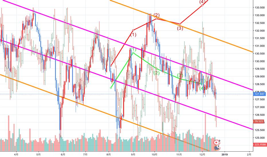 EURJPY: 昨年とは逆。今年のユーロ円傾向
