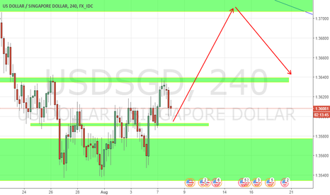 USDSGD: USGSGD retracement on H4 but still in downtrend in long term