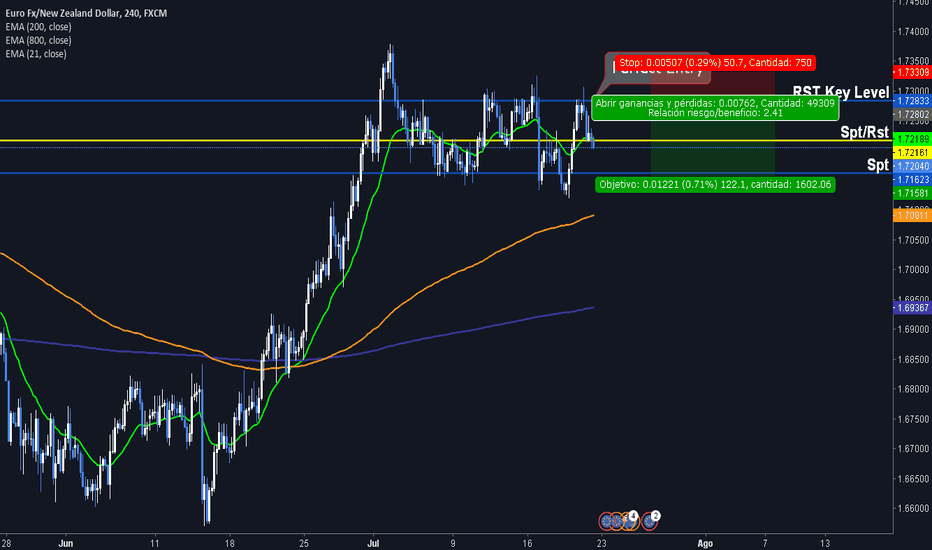EURNZD: Waiting the perfect entryEURNZD/A la espera de la entrada perfec