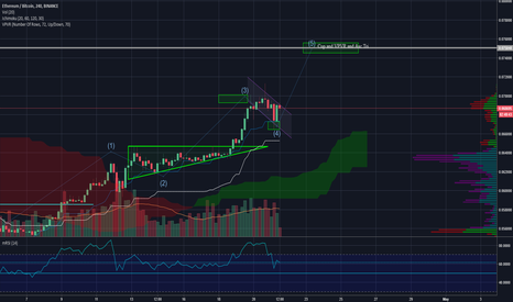 ETHBTC: ETHBTC Moving as Planned