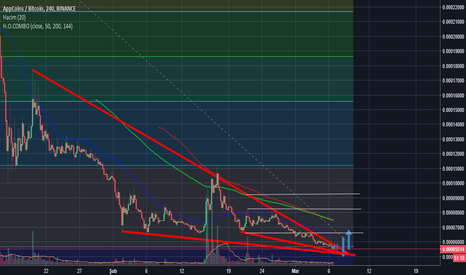 APPCBTC: APPC PATH - DOWNTREND
