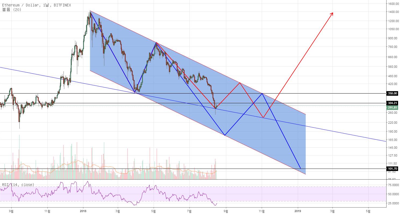 ETH/USD 일봉 분석