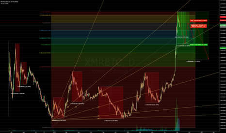 XMRBTC: XMR - Monero | Bubble Pop Scenario