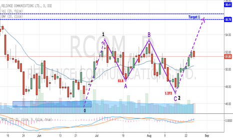 RCOM: RCOM In Wave 3 Progress After Completing ABC Flat Pattern
