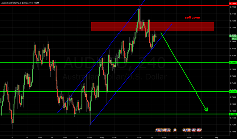 AUDUSD: sell zone AUDUSD