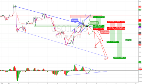 USOIL: OIl two possibilities
