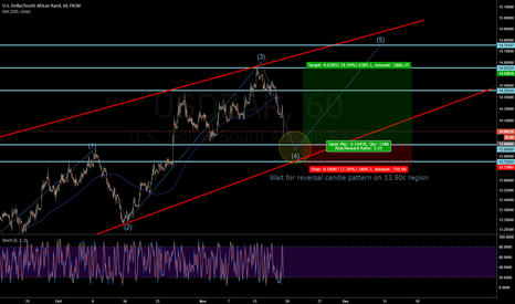 USDZAR: Long USDZAR - 5th wave?