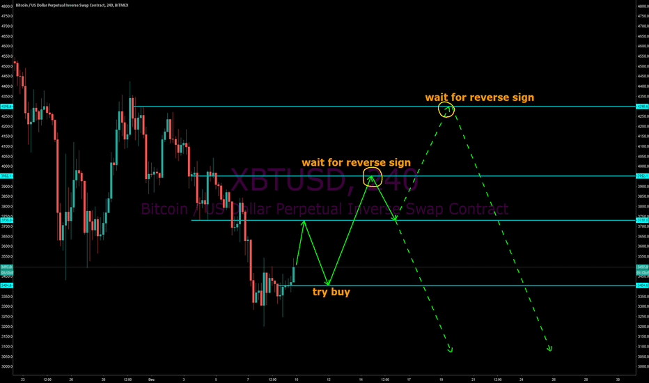 XBTUSD:  XBTUSD ,ONE CHANCE TO BUY, TWO CHANCE TO SELL,ARE U READY?