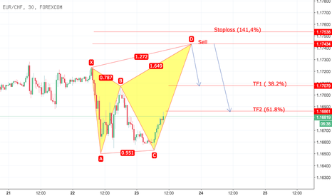 EURCHF: Butterfly  Advanced Formotion