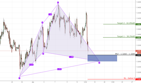 GBPUSD: 7) GBPUSD bullish cypher on 4hr chart