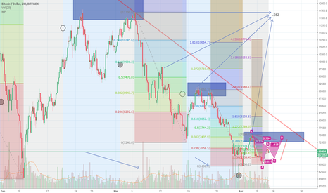 BTCUSD: BTCUSD Repeating patterns ratios and time