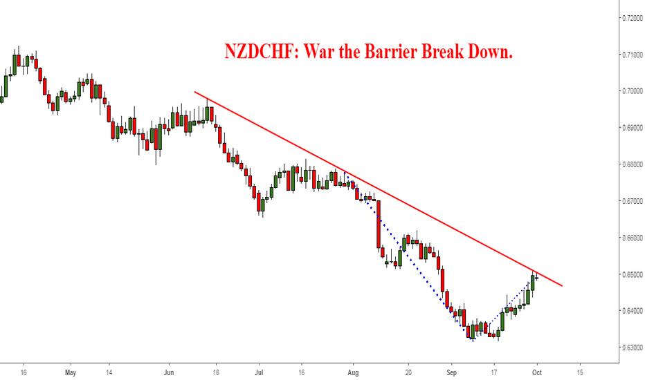 NZDCHF: NZDCHF: War the Barrier Break Down.