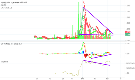 XRPUSD: XRP Pobable Rally al Alza?