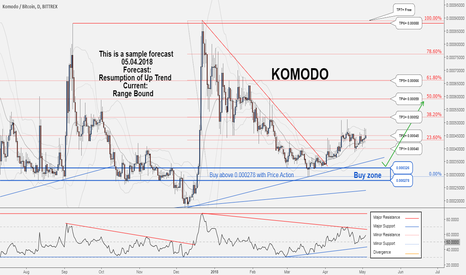 KMDBTC: Komodo would probably resume its uptrend again...