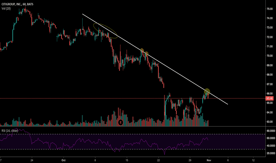 C: Bearish Line on Citigroup Inc.