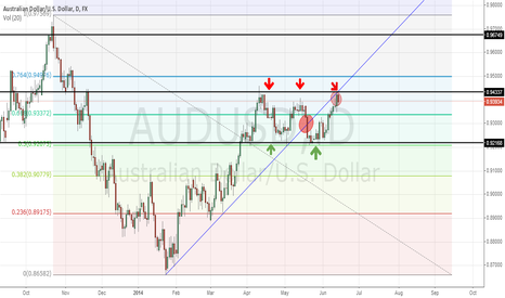 AUDUSD: AUDUSD ---  sell signal confirmation!!!