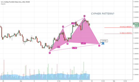 USDTRY: USD/TRY 4H CYPHER PATTERN?