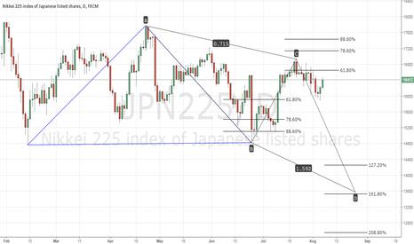 JPN225: JPN225 Wait and drop