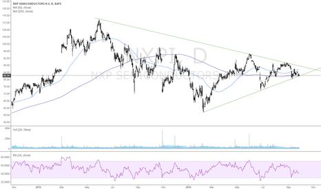 NXPI: Triangle pattern about to finish