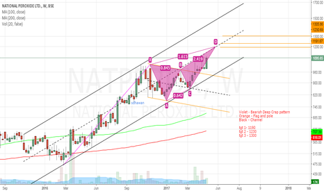 NATPEROX: National Peroxide - Bulls