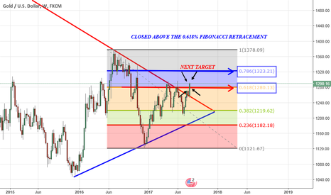 XAUUSD: MOMENT FOR GOLD