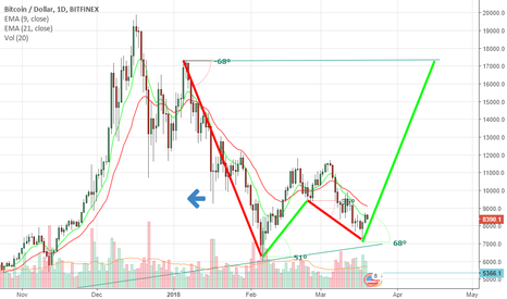BTCUSD: Bitcoin  up move ..For target $17k