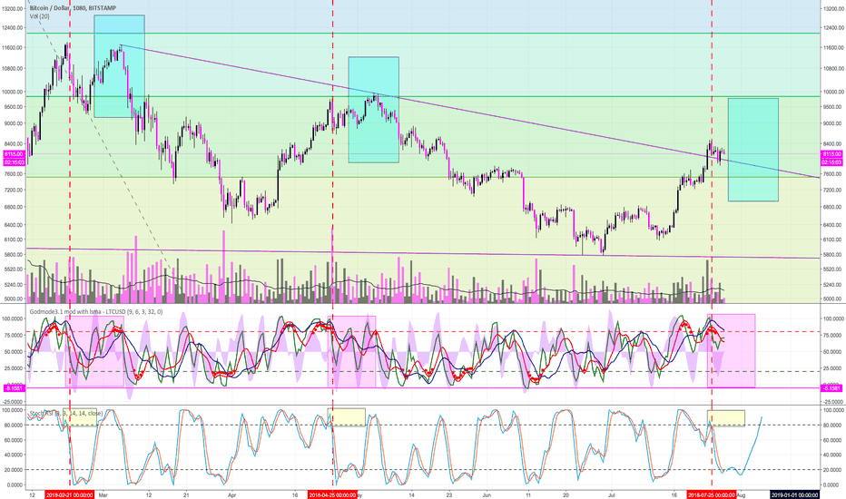 BTCUSD: Expecting a Double Top of Sorts Similar to Recent History