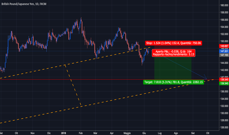 GBPJPY: GBPJPY Short Video analisi